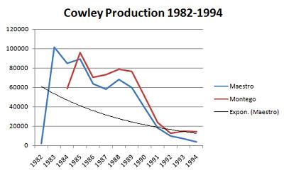 Production Chart