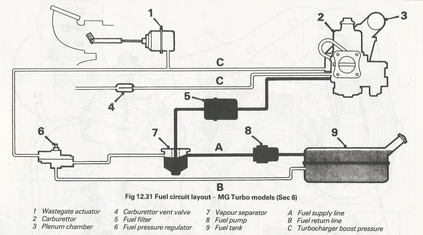 Trying to understand turbo fueling process - Maestro